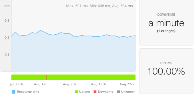 Pingdom - 30 day uptime report